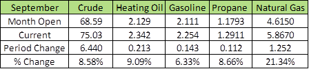 september monthly opening and current pricing table for crude oil, heating oil, gasoline, propane, and natural gas